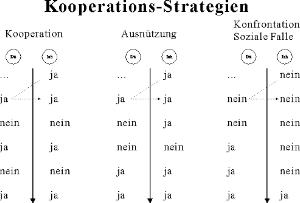 Kooperationsstrategien